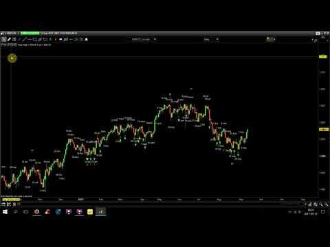 OMX30, Nu Ska Index Välja Väg. Bull Trend/bear Trend?? 12 Sep