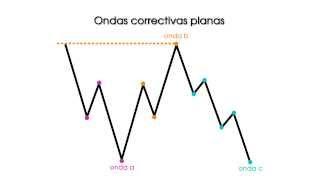 El principio de Onda de Elliott -- Ondas correctivas (II)