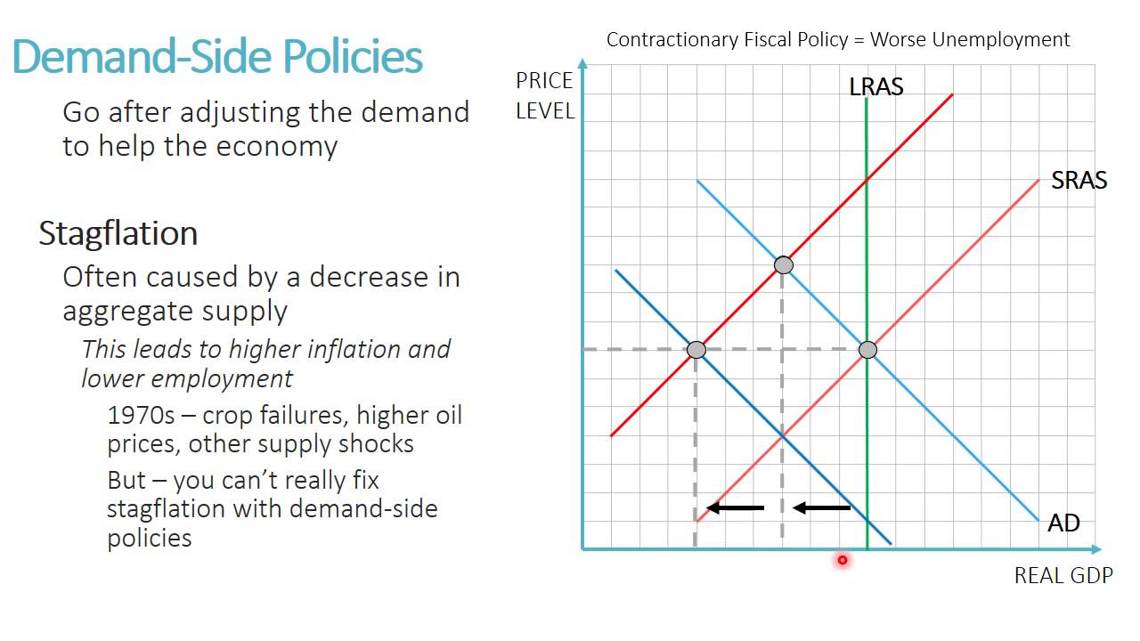 18 supply side fiscal policy youtube 18 supply side fiscal policy pooptronica