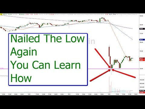 Morning gap trade and how to profit from Medicine