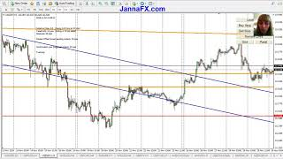 Weekly Forex Analysis for USDJPY, 02 - 07 December 2018, Entry Points