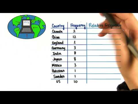 Relative Frequency - Intro to Descriptive Statistics