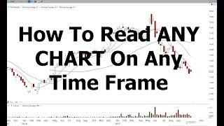 How to read any chart on any time frame