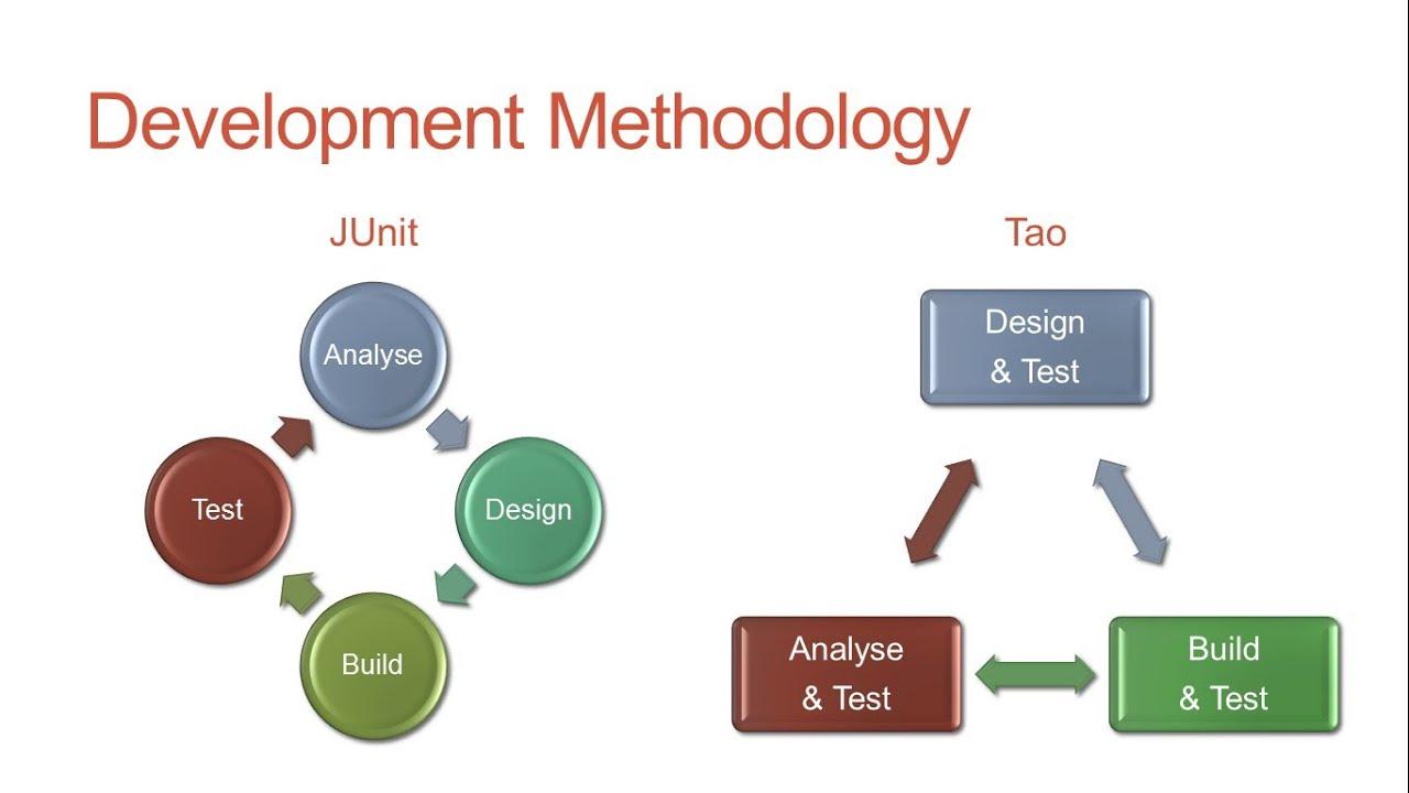 Test driven development 03 youtube test driven development 03 baditri Images