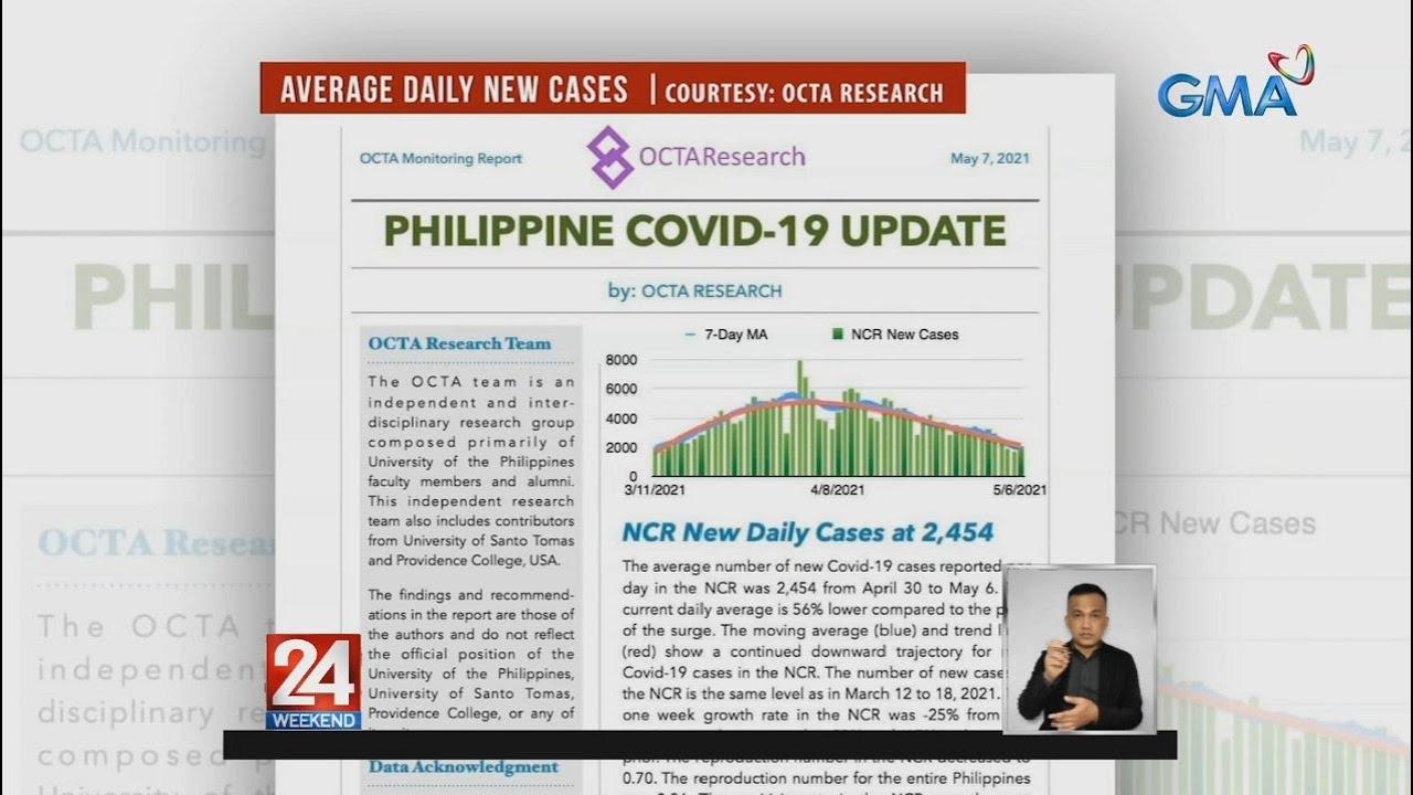 Download Daily average ng mga bagong kaso ng COVID-19 sa NCR, bumaba nang 56%...   24 Oras Weekend
