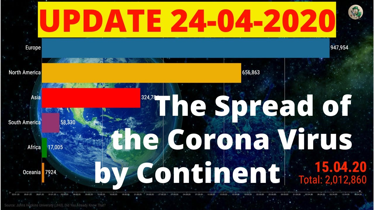 The Spread of the CORONA VIRUS (COVID-19), SARS CoV 2 Infections by Continent | UPDATE 24-04-2020