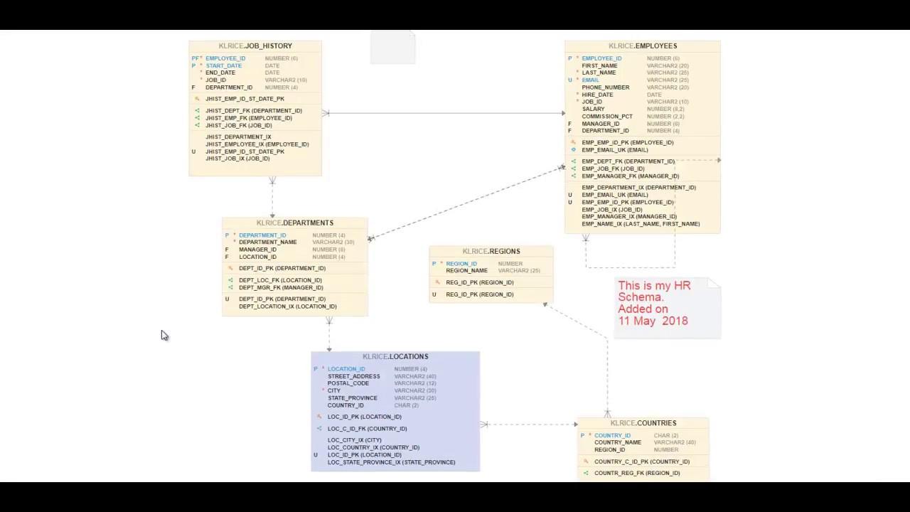 Oracle SQL Developer Web: Demonstrating the Data Modeler