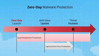 SpamStopsHere Anti-Spam and Zero-Day Email Virus Protection