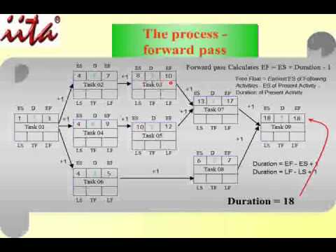 precedence diagram method solved examples precedence pmi critical path analysis part 11 movie wmv on precedence diagram method solved examples