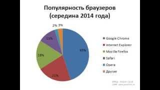 Какой браузер самый лучший(, 2014-09-29T09:28:02.000Z)
