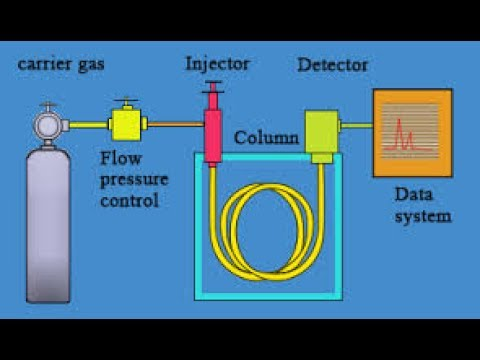 Gas Chromatography|working principle and instrumentation with picture