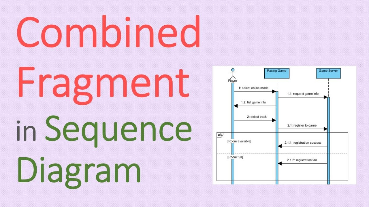 hight resolution of how to model alternative execution in sequence diagram