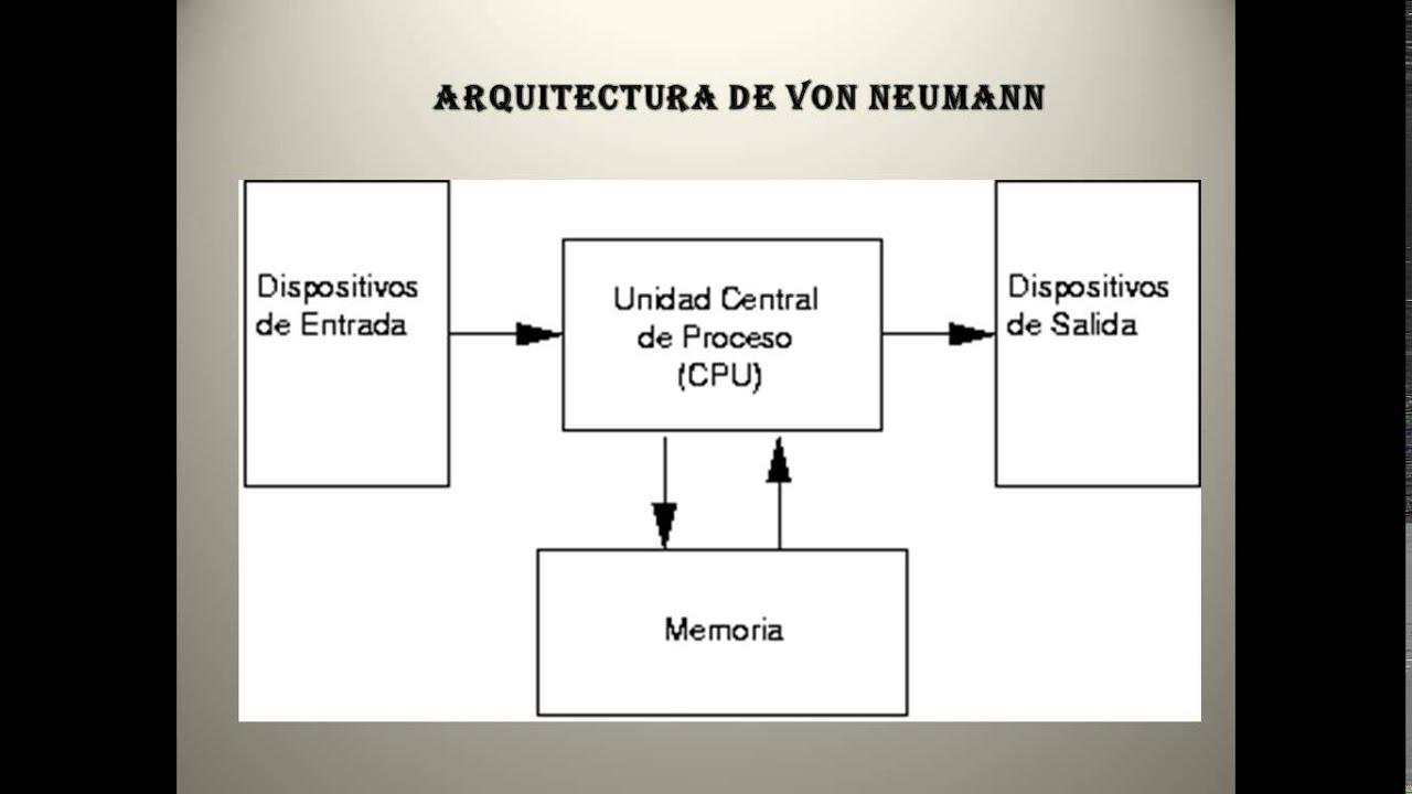 Arquitectura de von neumann youtube for Investigar sobre la arquitectura