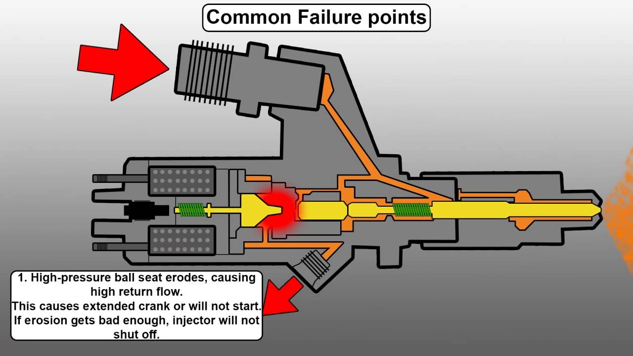 How A Common Rail Diesel Injector Works And Failure Points 2008 Lmm Fuel Filter Replacement Engineered Youtube
