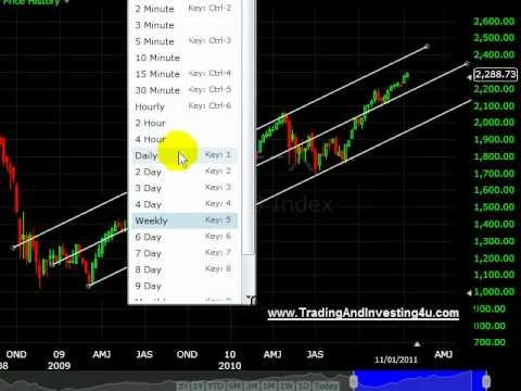 NASDAQ Online share market update. NQ futures share trading