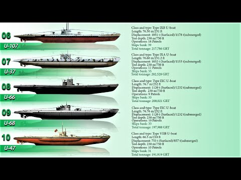 Top 10 Most Successful and Top Scoring uboats of WWII