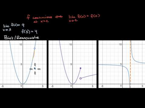 Types of discontinuities | Limits and continuity | AP Calculus AB | Khan Academy