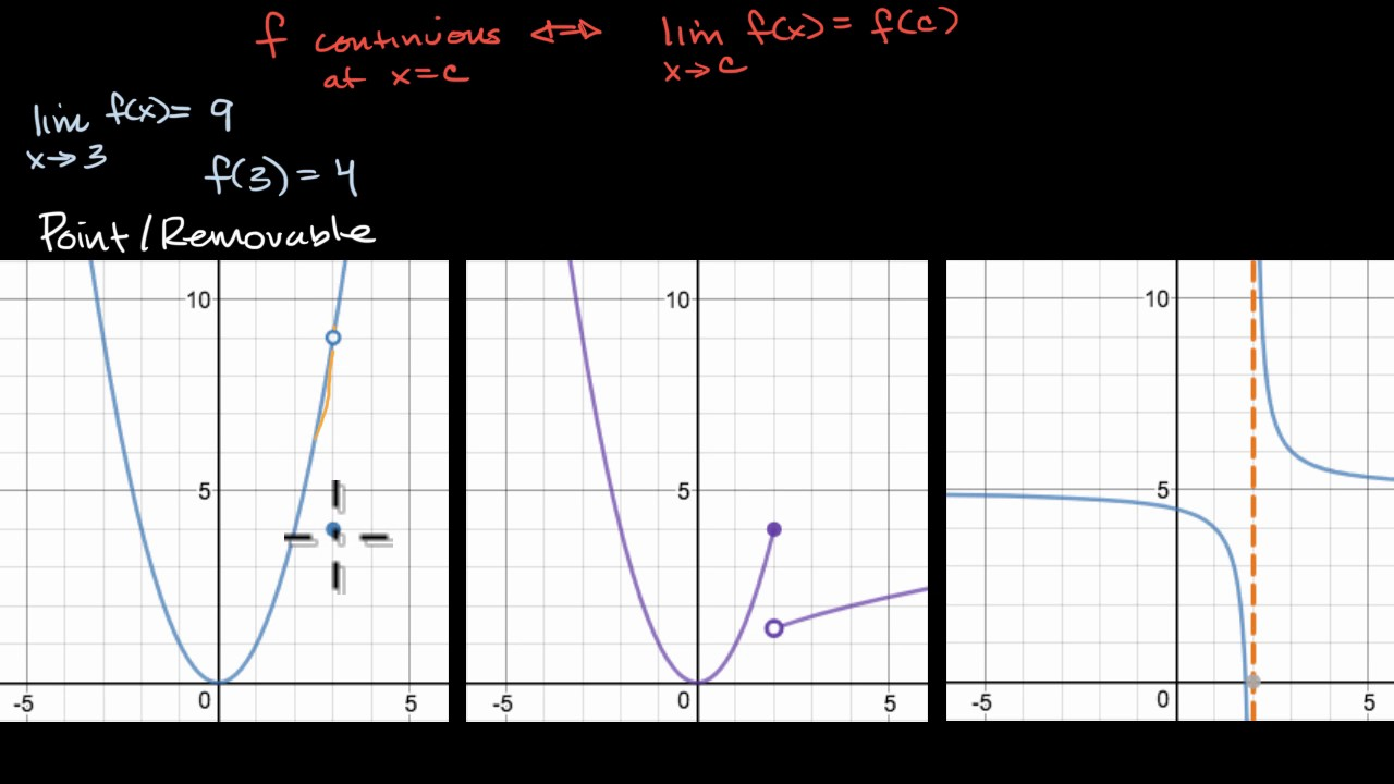Types of discontinuities (video) | Khan Academy