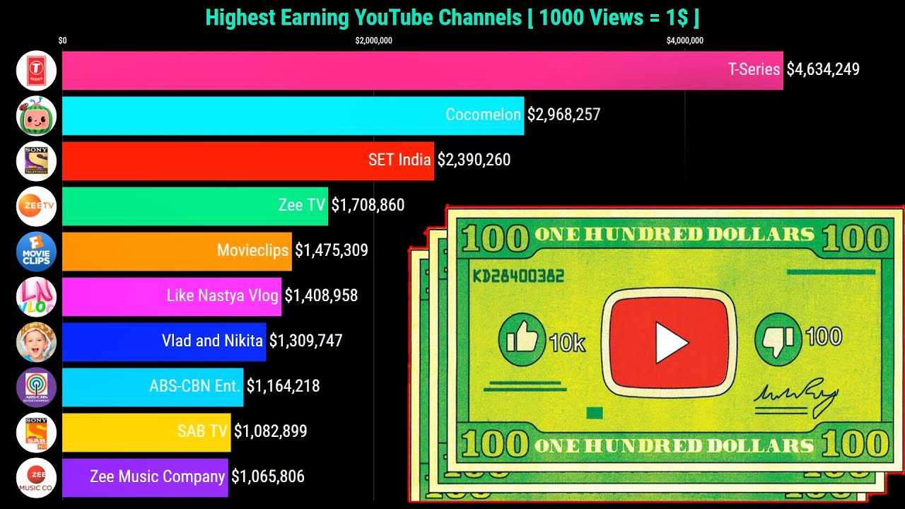 Highest Earning Youtube Channels | Richest YouTubers |  (2013-2020)