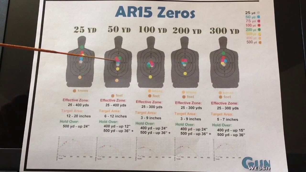 image regarding Ar15 25 Yard Zero Target Printable named Zeroing within just an ar 15