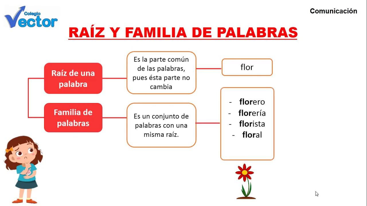 Sesion 3 Raiz Y Familia De Palabras Youtube
