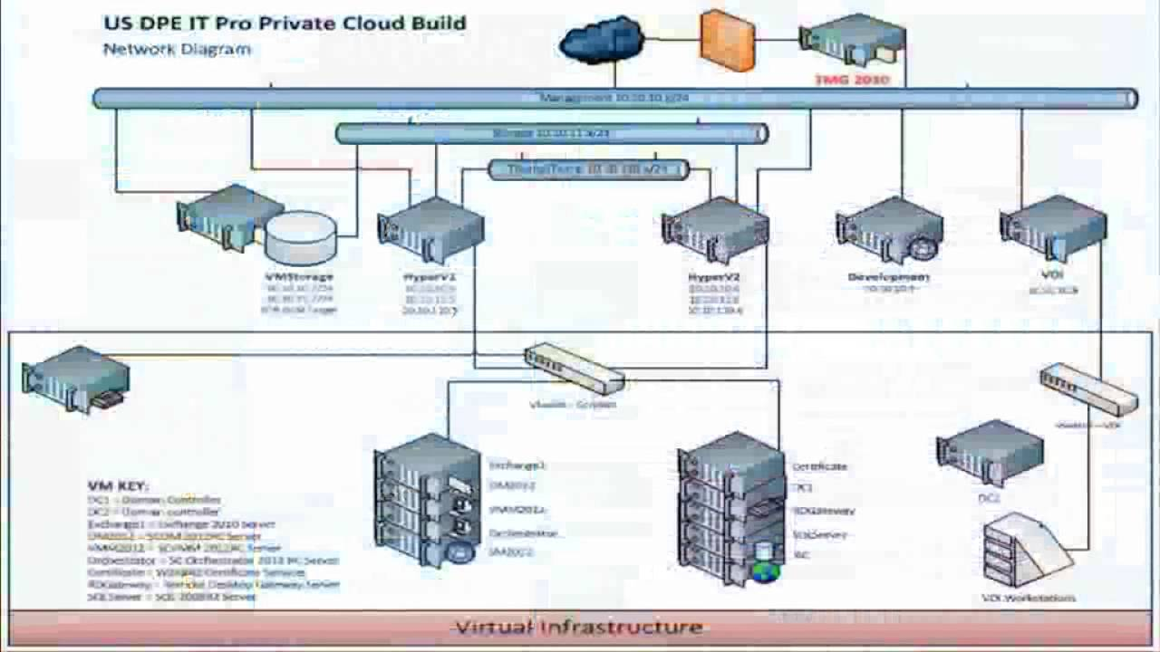 maxresdefault mms 2012 how to build a microsoft private cloud in your own lab in