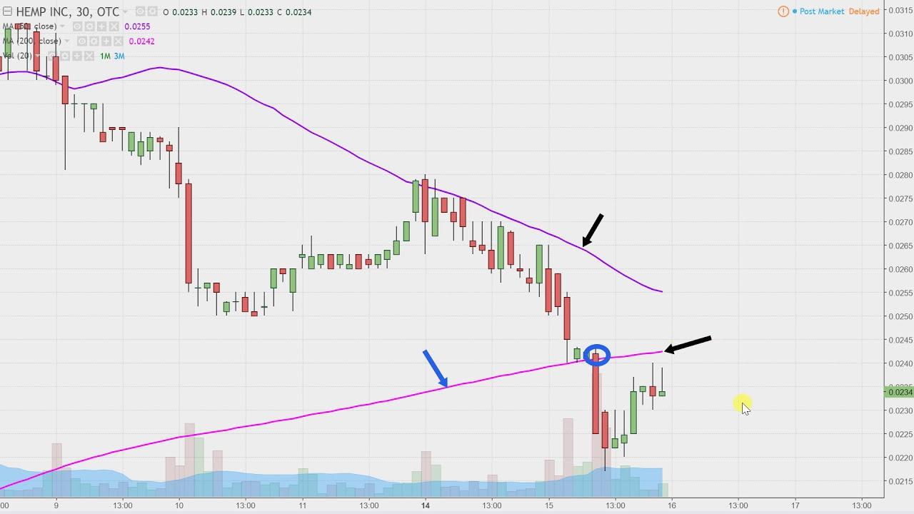 Hemp inc hemp stock chart technical analysis for 08 15 17 youtube hemp inc hemp stock chart technical analysis for 08 15 17 ccuart Image collections