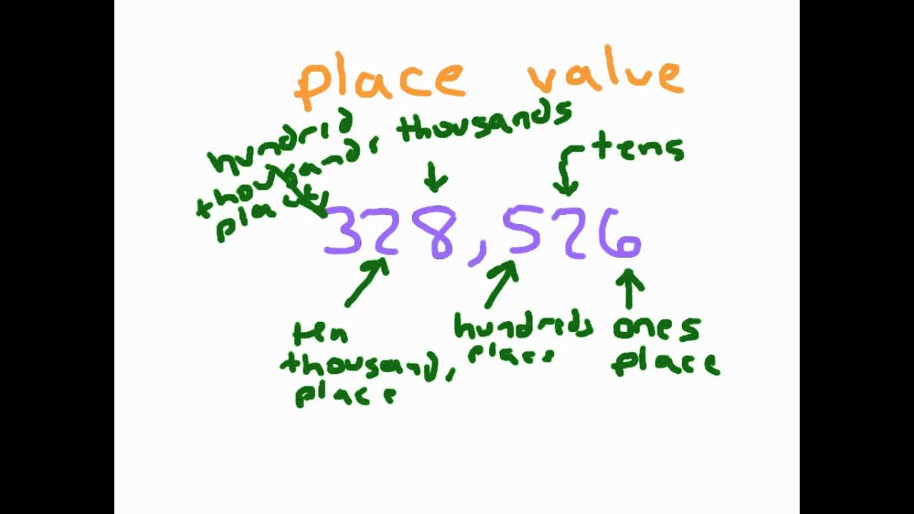 Place Values, Ones To Ten Thousands