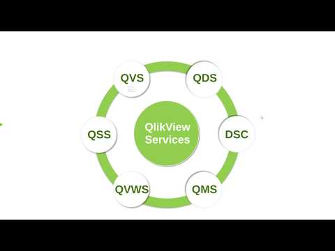 6 3 QDS (QlikView Server and Publisher Administration) - YouTube