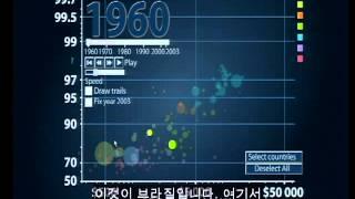 [TED]한스 로슬링- 이제껏 보지 못했던 최고의 통계
