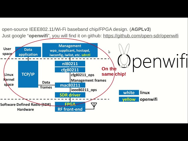 openwifi: a free and open-source IEEE802.11 SDR implementation on SoC