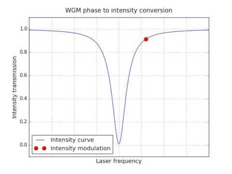Phase modulation to intensity modulation