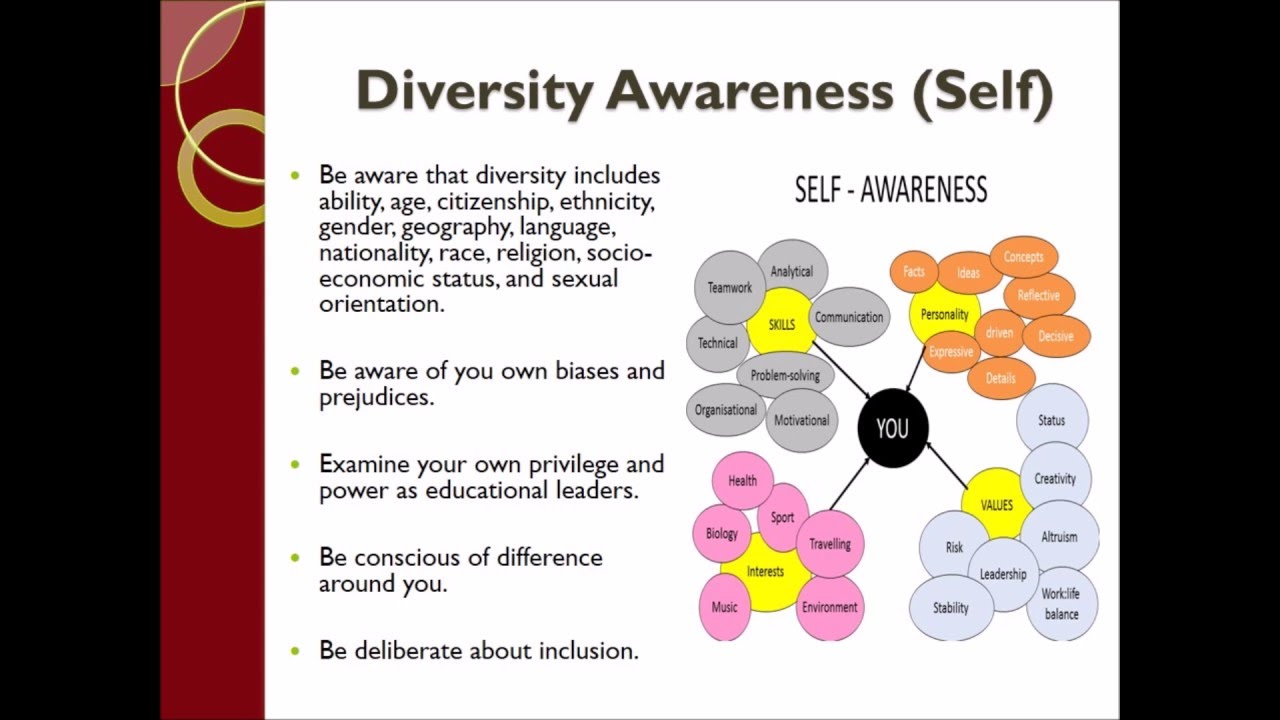 the characteristics of a diversity conscious leader Identify the following: the characteristics of diversity-conscious leaders the differences between individualistic and collectivistic societies when communicating globally, including virtual communication how technological changes influence diversity in leadership how to improve diversity consciousness within the workplace note.