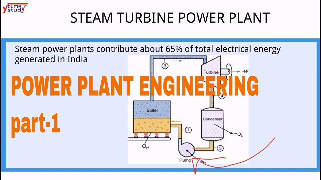 power plant engineering part 1 steam power plant rankine and modified rankine cycle [ 1280 x 720 Pixel ]