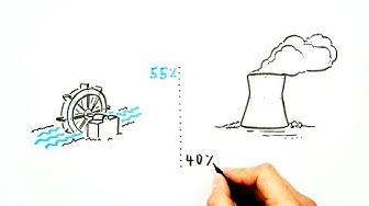 Energieproduktion in der Schweiz - einfach und neutral erklärt!