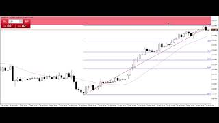 Forex: Weekly Analysis GBP/USD, USD/JPY & EUR/GBP. How do you prepare for the week ahead?