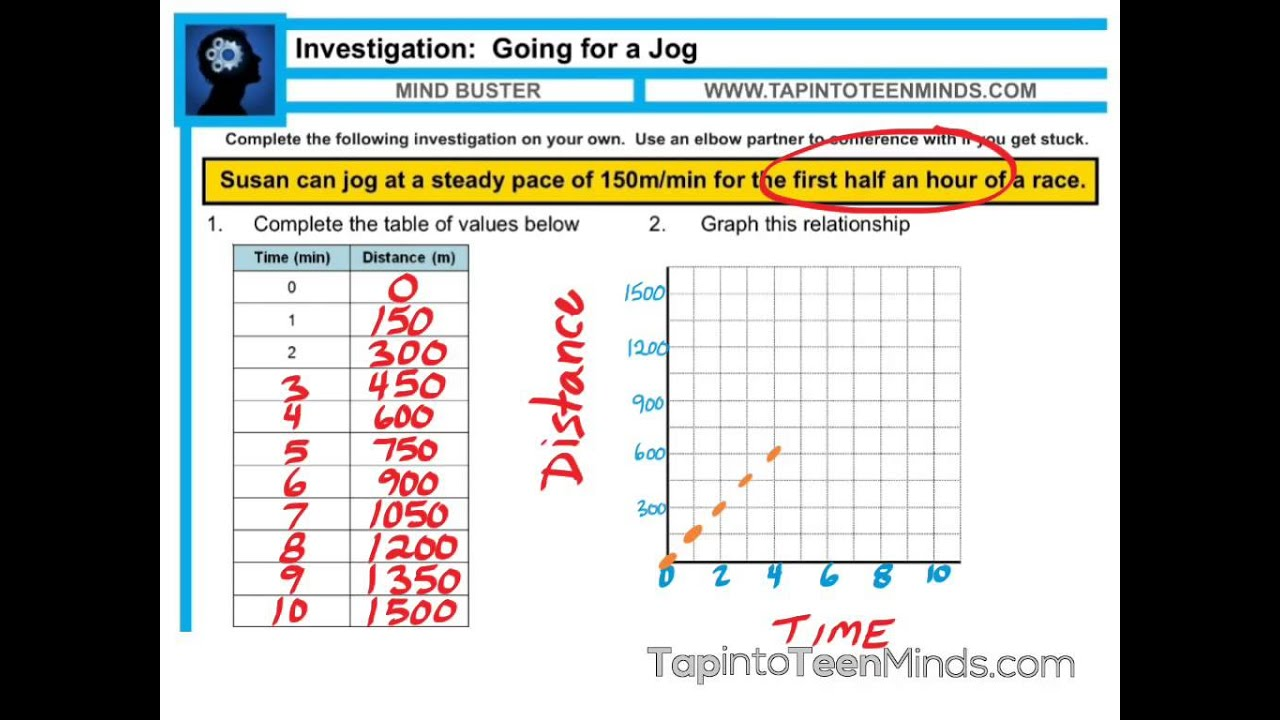 4 1 Direct Variation Linear Equations Mpm1d Grade 9 Academic Math