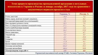 На сколько выросла и упала промышленность в Украине и России за 10 мес. 2017