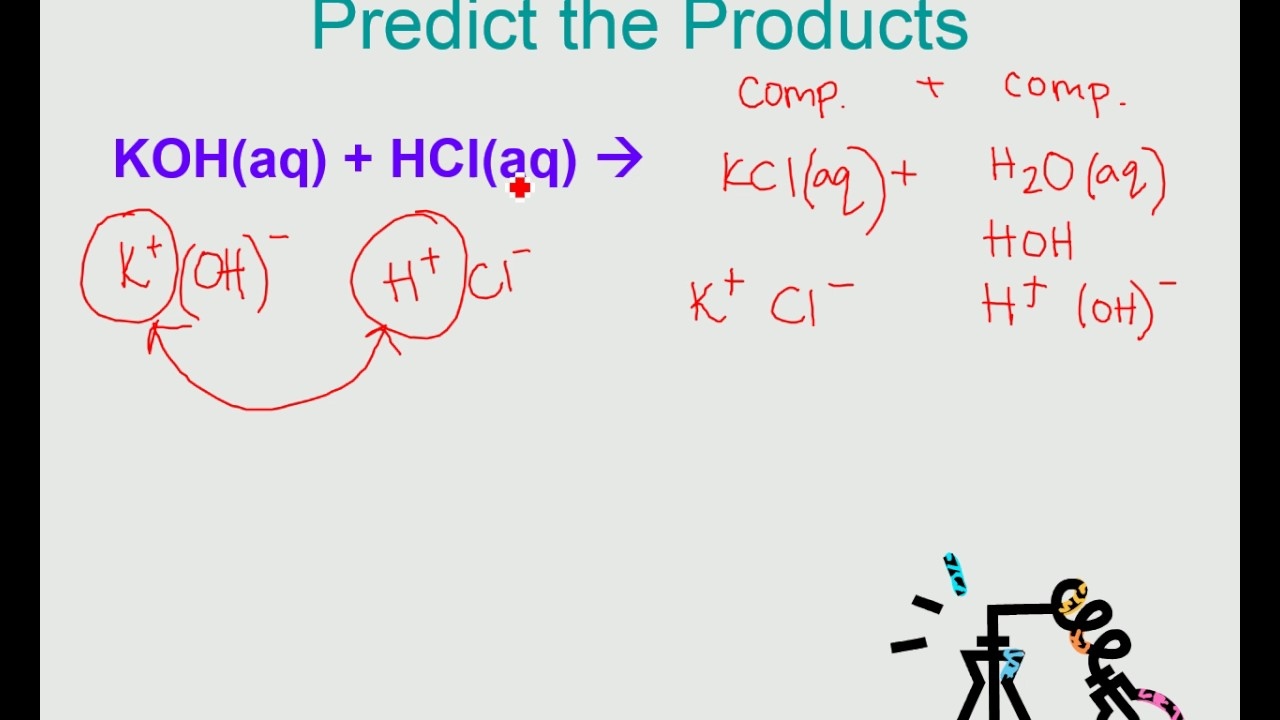 Predicting the products of KOH + HCl