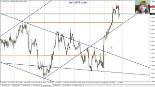Weekly Forex Analysis, 11th - 15th March 2019, Entry Points, Main Pairs, Gold