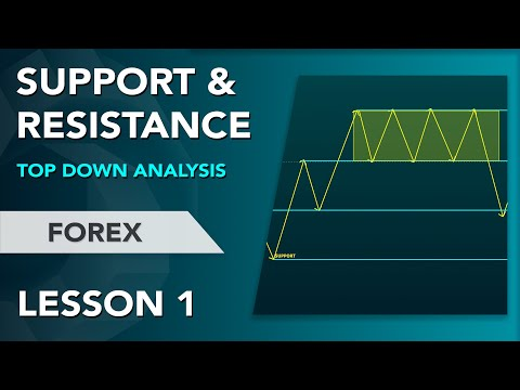 FOREX INFRASTRUCTURE – LESSON 1 | How To Find Support and Resistance