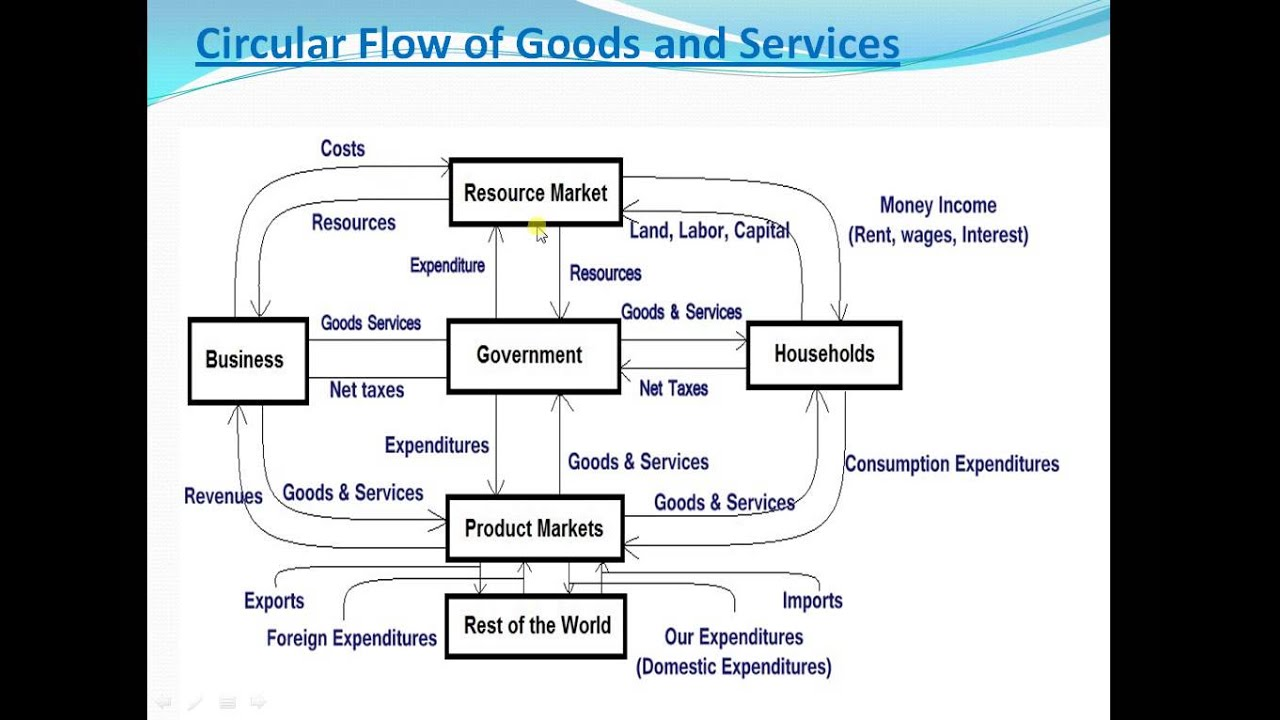 Circular flow of goods and services youtube ccuart Gallery