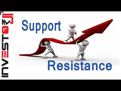 Technical Analysis Support and Resistance [Hindi]