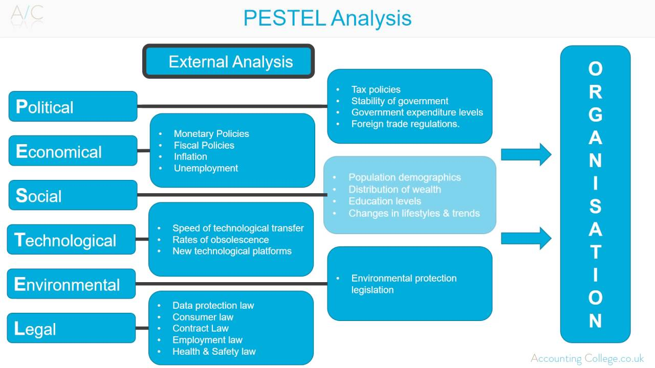 pestel analysis of spain 3 pestel analysis • the pestle analysis is a framework used to scan the organization's external macro environment the letters stand for political, economic socio-cultural, technological, legal and environmental 4 political • the president of south africa, serves both as head of state and as head.