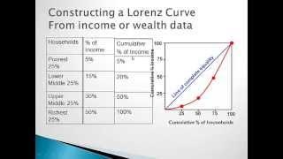 EquityandEfficiencyofFreemarketPart2