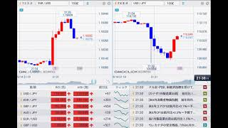 【FX経済指標】2021年9月14日★21時30分:米)消費者物価指数