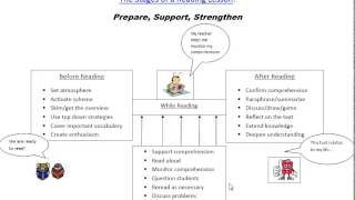 Teaching Practice and the Reading Lesson: A Focus on the Three Stages