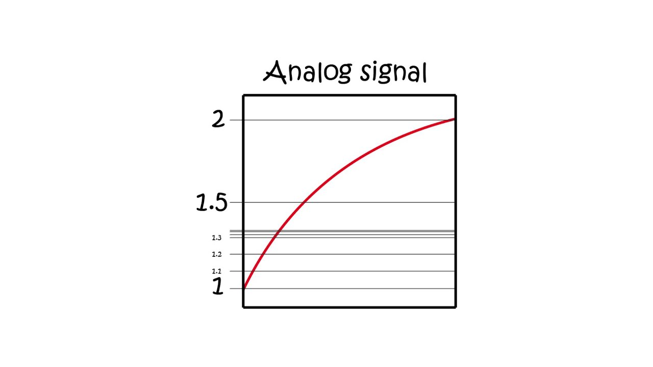 Analog Vs Digital Signal Youtube