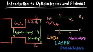 Introduction to Optoelectronics and Photonics