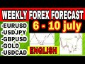 Forex Trading & Wave Analysis  Weekly FOREX Forecast: 1st – 5th Apr  (5000)